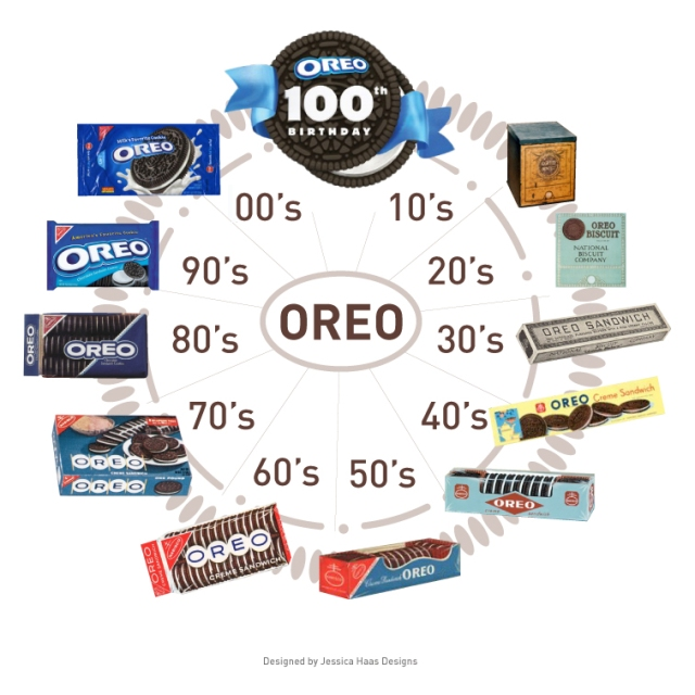 100th Years of Oreo Packaging