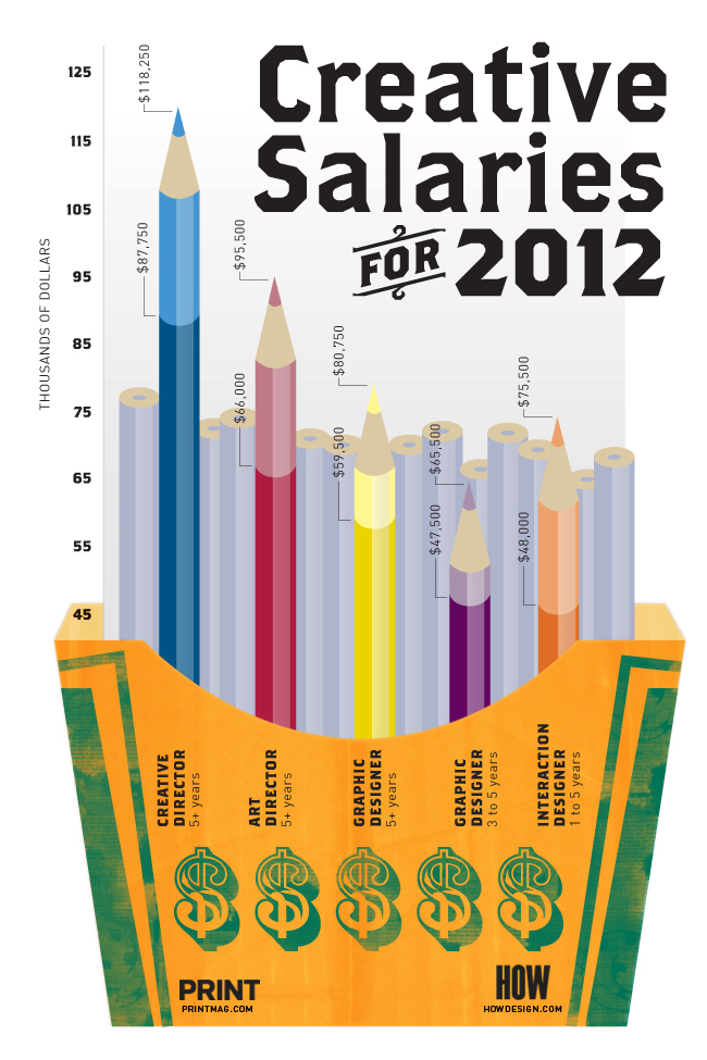 How & Print 2012 design-salaries-infographic