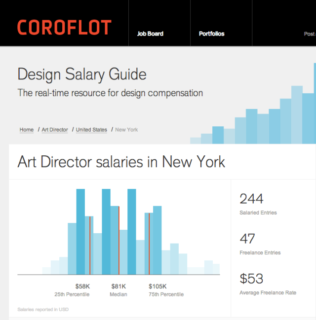 Coroflot Design Salary Guide - Art Director 2012