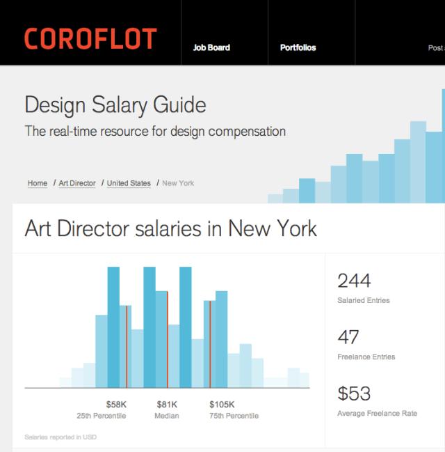 Coroflot Design Salary Guide - Art Director 2012