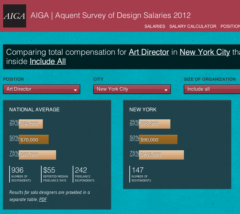 AIGA Design Salaries - Art Director 2012